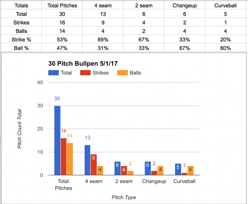 Baseball Pitching – Why You Should Track Bullpens