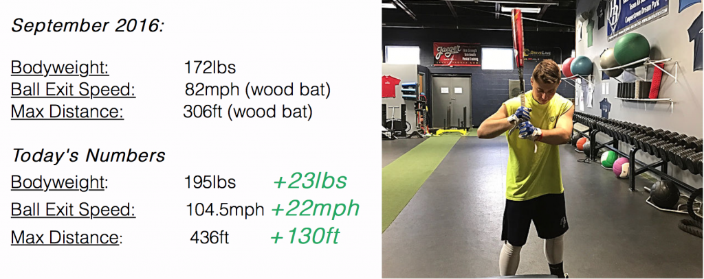 Catcher Strength Training: Gain 23lbs and Crush his Hitting Records!
